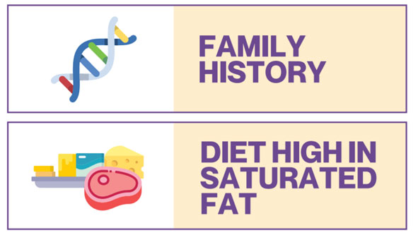 Family history and diet high in saturated fact